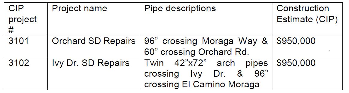 RFP table